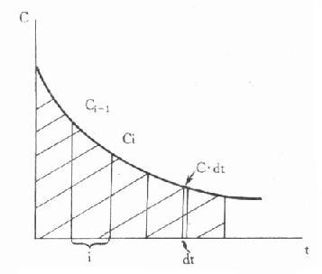 单室模型一级消除动力学