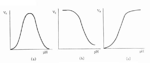 反应体系的最适pH、缓冲液的种类和浓度- 生命