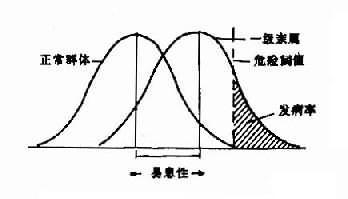 多基因遗传阈值模型
