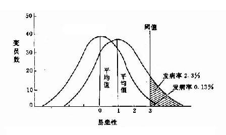 易患性阈值、平均值距离与发病率的关系图解