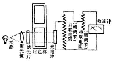 同时采用晶体管放大电路和电表直读结构
