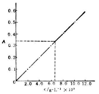 432g硫酸铁铵溶于水,加18%硫酸溶液1ml