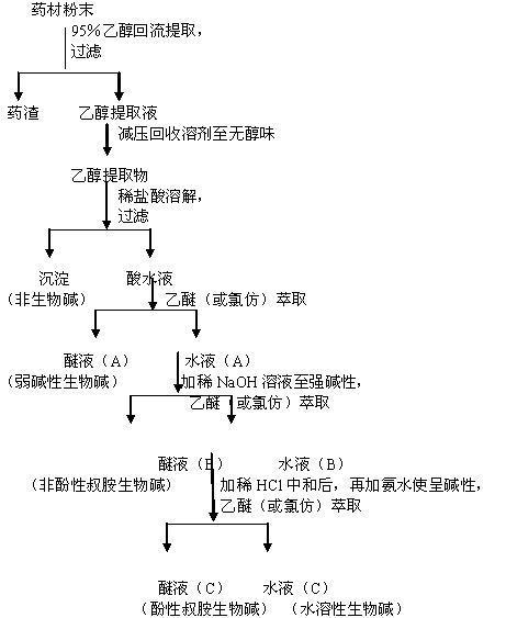 中药化学实验技术