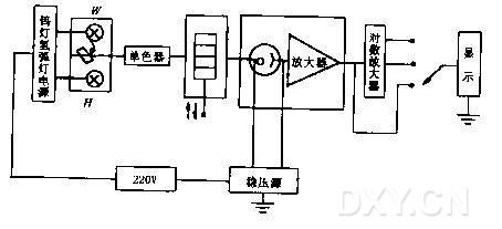 752型分光光度计结构原理及使用方法(图)