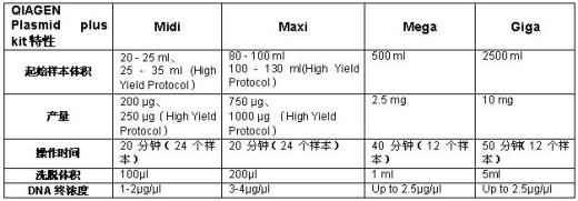 QIAGEN Plasmid plus Kit――超快纯化多至10 mg转染级别纯质粒- 生命经纬知识库