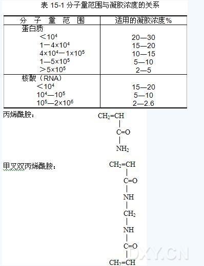 聚丙烯酰胺凝胶电泳法(page)分离血清蛋白质